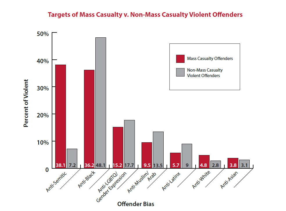 Chart of Characteristics of Mass Casualty vs. Non-Mass Casualty Violent Offenders