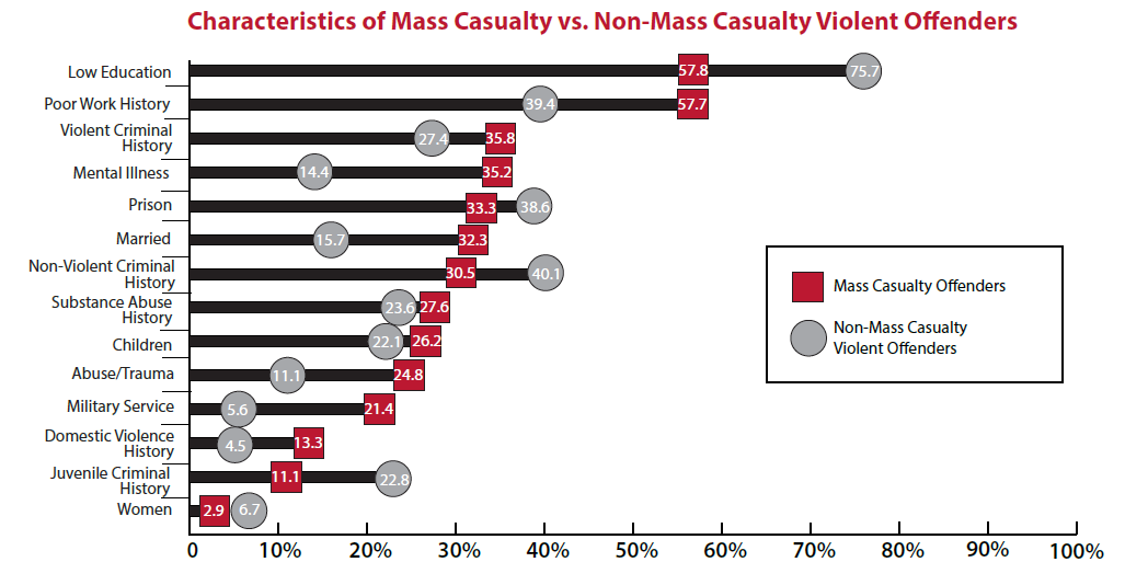 Chart showing characteristics of mass casualty hate crime offenders vs other violent hate crime offenders.