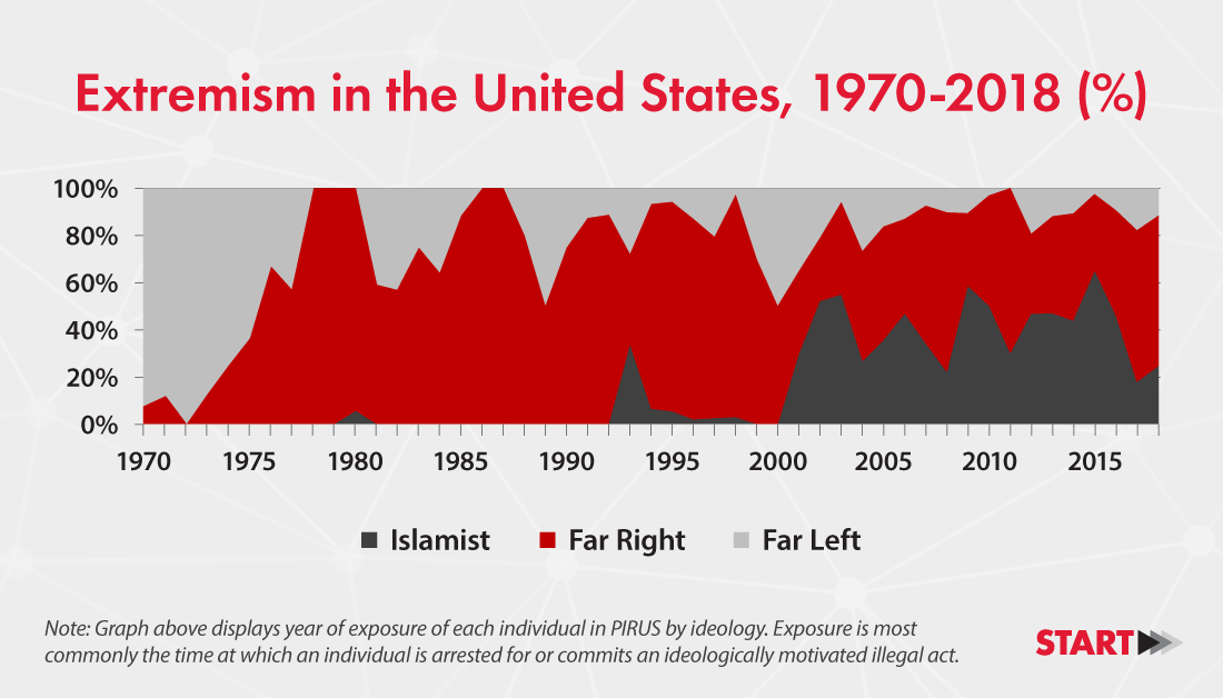 chart of extremism in the United States, 1970-2018